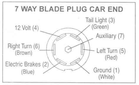 7Way_Blade_Plug_Car_End truck trailer plug test both 7 round blade & 4 pin circuit fuse rv 7 blade to 4 pin flat wiring diagram at edmiracle.co